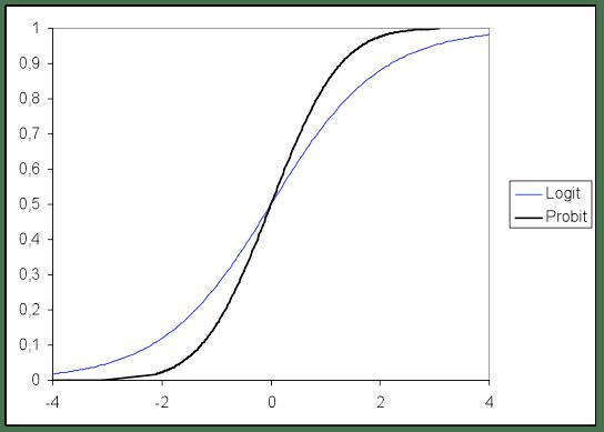 Conduct And Interpret A Logistic Regression Statistics