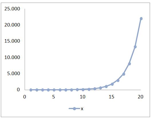 graf-spearmanov-koeficient