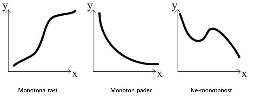 slika-spearmanov-koeficient
