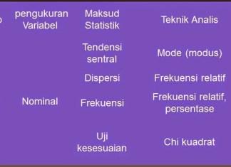 Pilihan Uji 1 Variabel