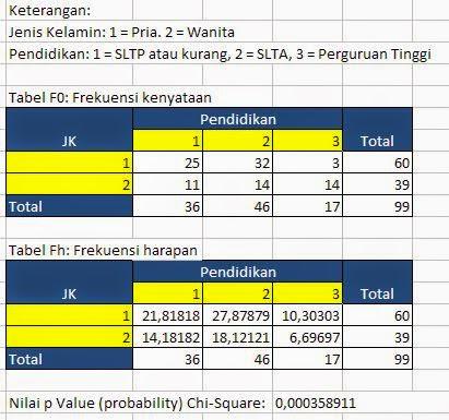 Uji Chi Square Dengan Excel