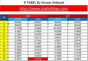 Membuat R Tabel Dalam Excel (Tabel R)