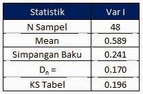 Tutorial Uji Normalitas Dengan Excel