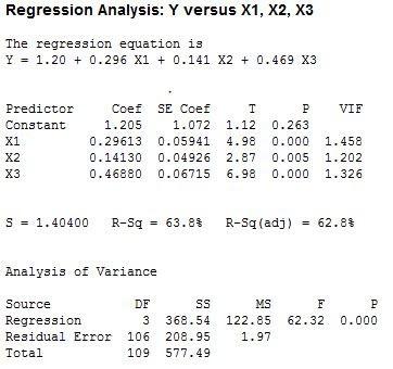 Interprestasi Regresi Linear Berganda dengan Minitab