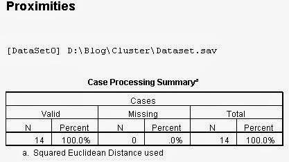 Interprestasi Analisis Cluster Hirarki
