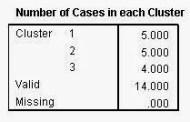 Interprestasi Analisis Cluster Non Hirarki dengan SPSS
