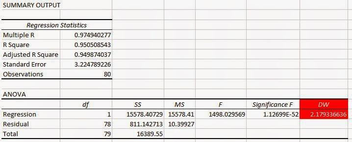 Cara Analisis Durbin Watson Hitung dengan Excel