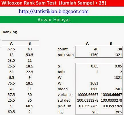 Tutorial Wilcoxon Rank Sum Test