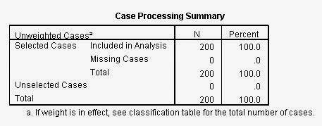 Interprestasi Regresi Logistik dengan SPSS