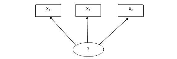 Model Reflektif PLS