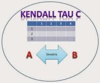 Kendall Tau C