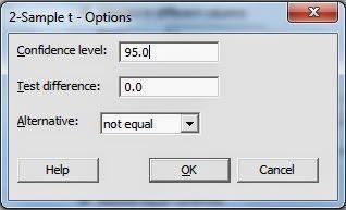 Independen T Test Minitab CI
