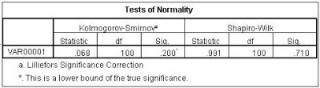 Tabel Uji Normalitas dengan SPSS
