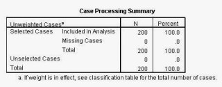 Case Processing Summary Regresi Logistik