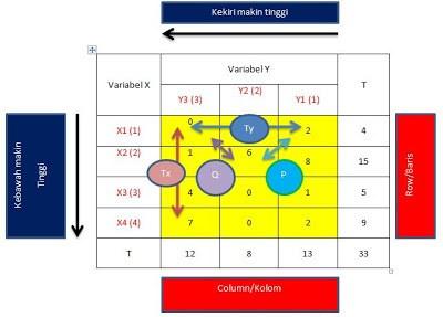 Tabel Kontingensi Rumus Koefisien Gamma