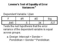 Levene Test ANOVA dengan SPSS