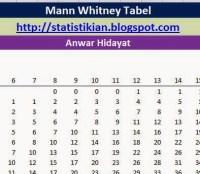 Tabel Mann Whitney