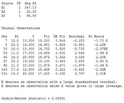 Output Autokorelasi Pada Regresi Linear dengan Minitab