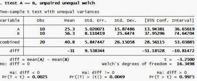 Independen T Test STATA Welch Output
