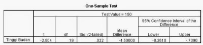Output Student T Test SPSS