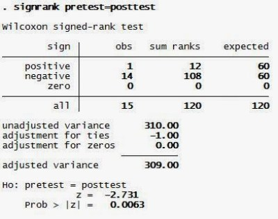 Wilcoxon Signed Rank Test dengan STATA