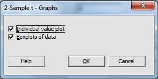 Independen T Test Minitab Graph