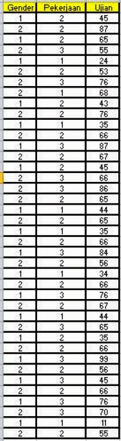 Two Way Anova Dataset Excel