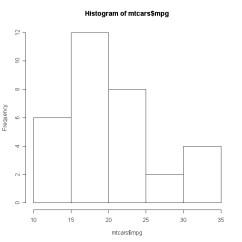 Plot Diagram Fill In Steam Phase Quick R Density Plots Simple Histogram