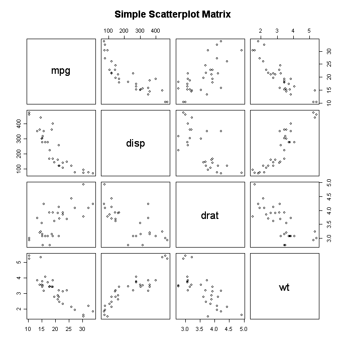 Scatter Plots in R  Huiyus Notes