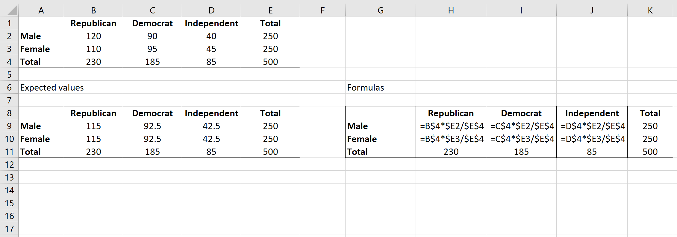 How to Perform a Chi-Square Test of Independence in Excel