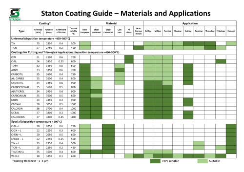 small resolution of the full list of offered pvd coatings can be found on a separate sheet or on our website