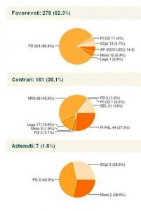 Grafico voto Camera finale 'Decreto Sblocca Italia' (SQ)