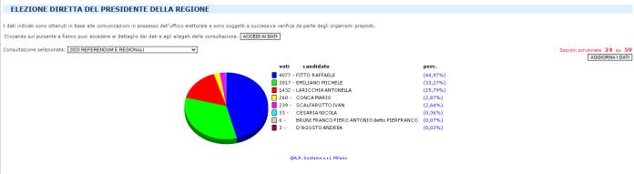 voti manfredonia, 24 sezioni su 59