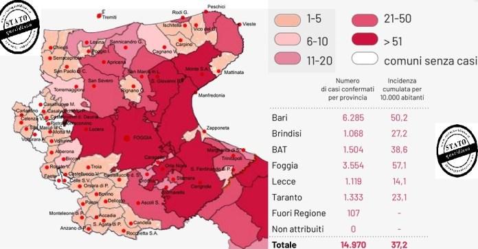 Bari, 26 ottobre 2020. Sono stati registrati 3057 test per l'infezione da Covid-19 coronavirus e sono stati registrati 424 casi positivi: 198 in provincia di Bari, 30 in provincia di Brindisi, 42 nella provincia BAT, 109 in provincia di Foggia, 28 in provincia di Lecce, 16 in provincia di Taranto, 2 residenti fuori regione. 1 caso di provincia di residenza non nota è stato attribuito e riclassificato. Sono stati registrati 10 decessi: 9 in provincia di Bari e 1 in provincia BAT.