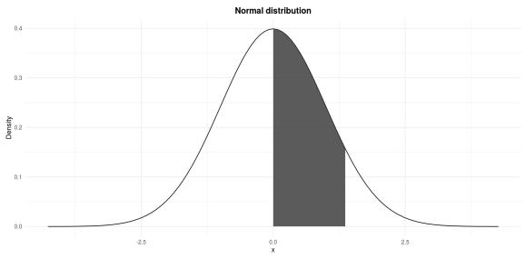 Standard normal distribution: P(0 \le Z \le 1.37)