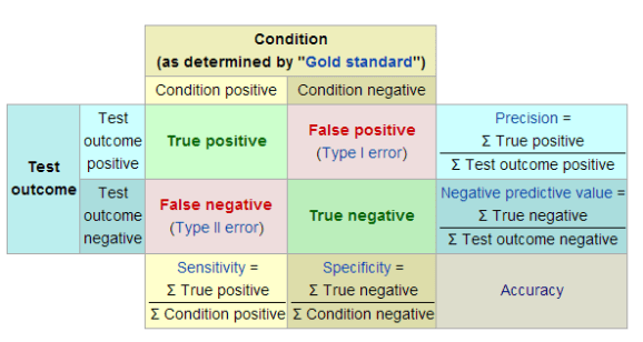 Adapted from Wikipedia