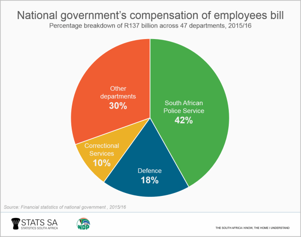 National Government Departments Pay Highest