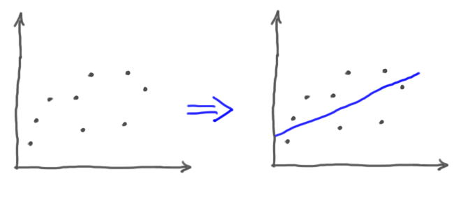 Zusammenfassung Regression
