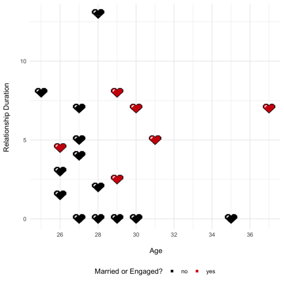 age relationship duration