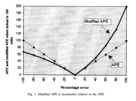 ape-vs-modified-ape