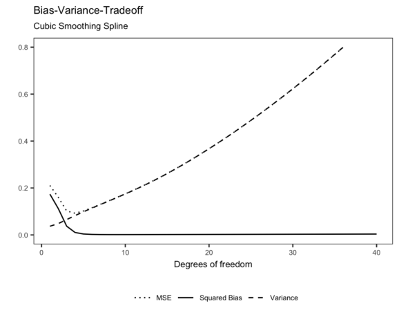 Figure 2: Bias-Variance Tradeoff of a (cubic) smoothing spline