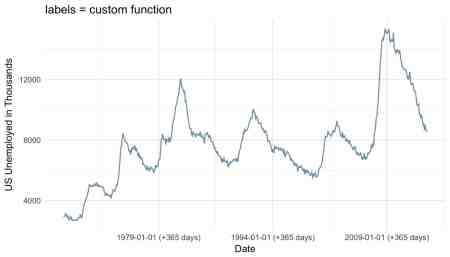 ggplot-lables-function