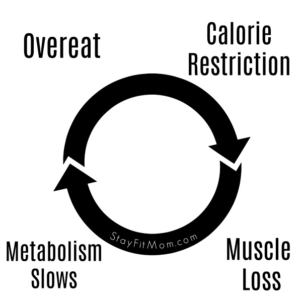 Where your diet is going wrong by StayFitMom.com.