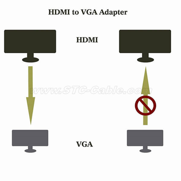 How to troubleshoot HDMI to VGA video convert adapter