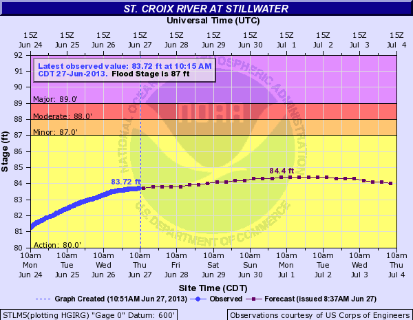 St. Croix River at Stillwater water levels and forecast.