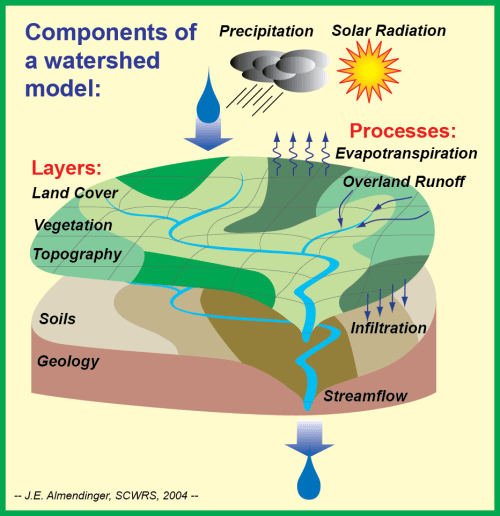 Watershed computer models simulate the processes that transport suspended and dissolved pollutants from the land to streams, rivers, and lakes.  They can be used to estimate the impact of land-use change on water quality.