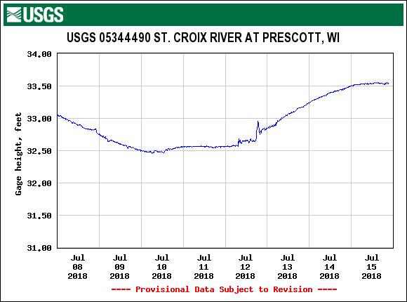 Prescott river gage