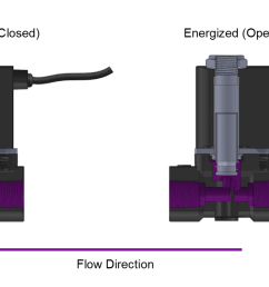 the 2p series valves are normally closed direct acting solenoid valves and do not require a minimum differential pressure to operate  [ 1185 x 679 Pixel ]