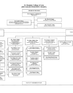 also organization chart rh stdominiccollege
