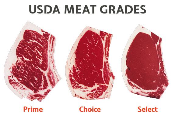 USDA Meat Grades